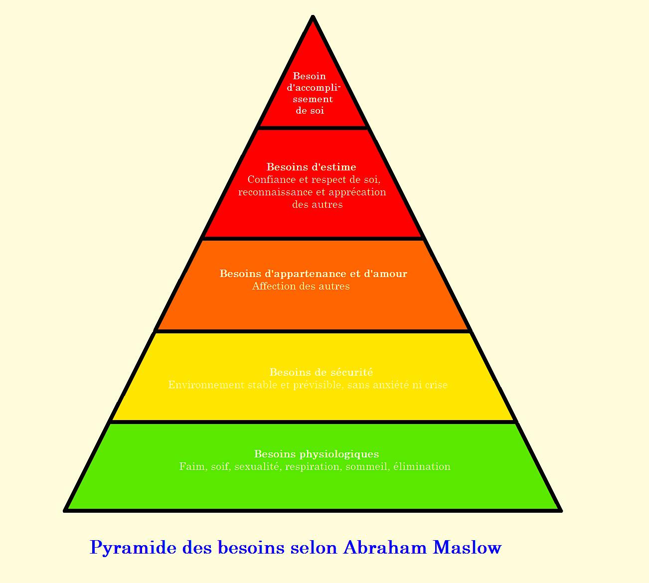 Pyramide De Maslow confiance en soi Weeprep